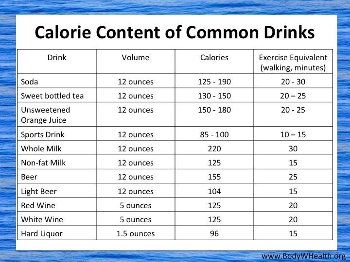 Drink Calories